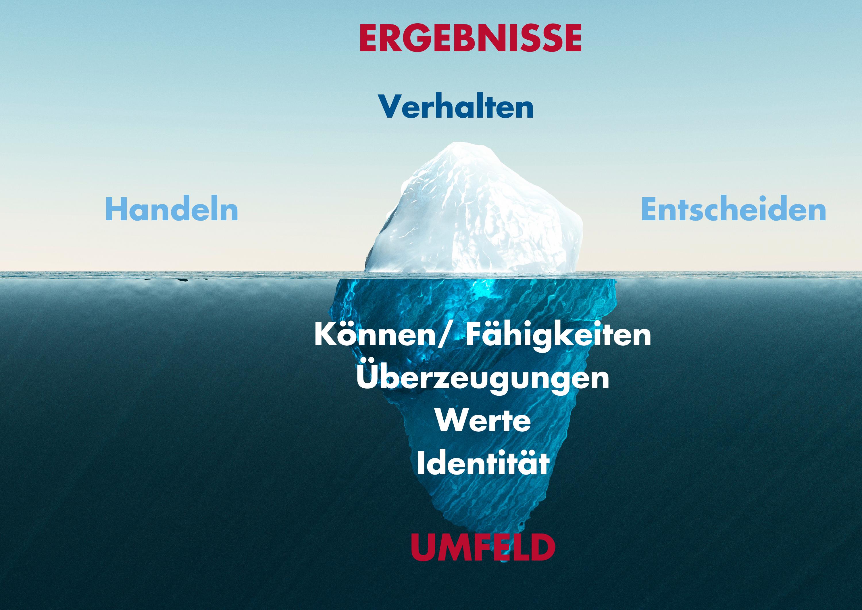 Eisberg der Identität
