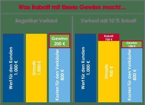 Keine-Rabatte-Blog-Grafik-1