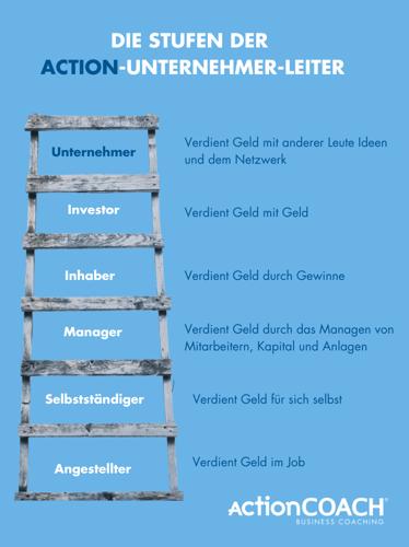 Unternehmerische Leiter-LinkedIn-Grafik